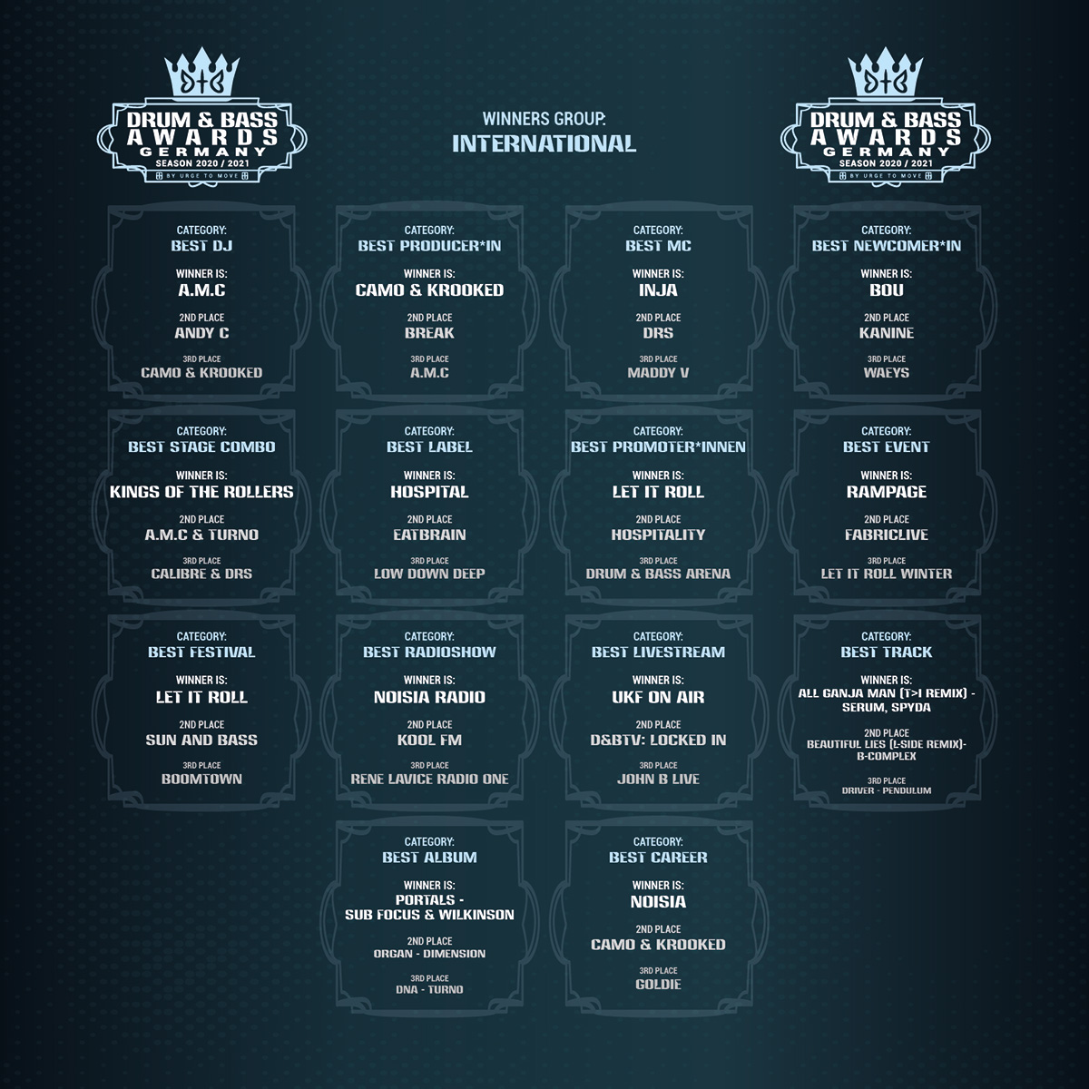 Drum and Bass Awards Germany - INTERNATIONAL